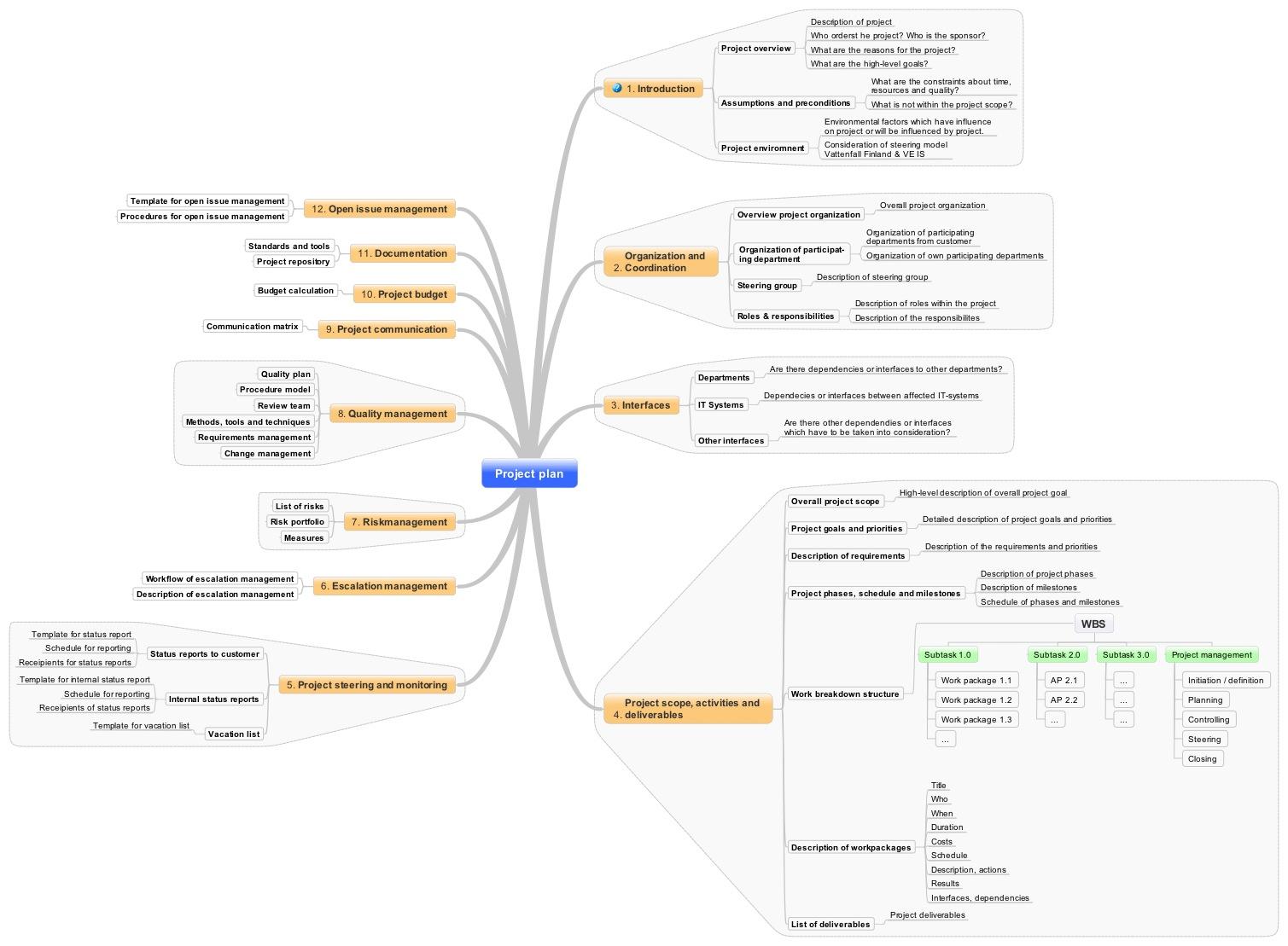 Website von Volker Nawrath - Projektmanagement - Themen, Templates ...